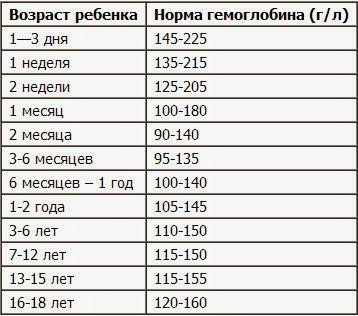 гемоглобин норма